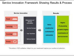 Service Innovation Framework Showing Results And Process