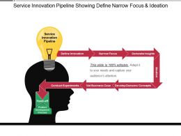 Service Innovation Pipeline Showing Define Narrow Focus And Ideation