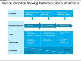Service Innovation Showing Customers Task And Instruments