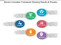 Service Innovation Showing Solution Improvement And Efficiency
