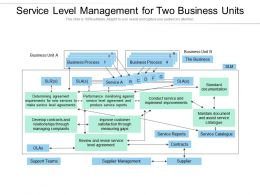 Service Level Management For Two Business Units