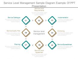 Service Level Management Sample Diagram Example Of Ppt Presentation