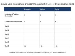 Service Level Measurement Of Incident Management At Level Of Bronze Silver And Gold