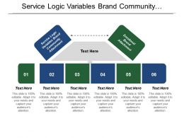 Service Logic Variables Brand Community Attachment Emotional Brand Attachment
