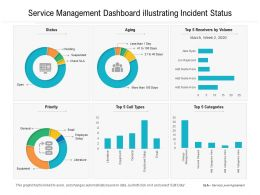 Service Management Dashboard Illustrating Incident Status
