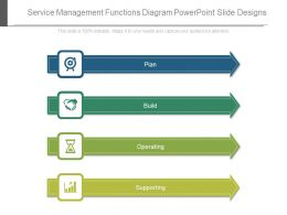 Service Management Functions Diagram Powerpoint Slide Designs