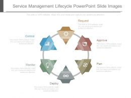 Service Management Lifecycle Powerpoint Slide Images