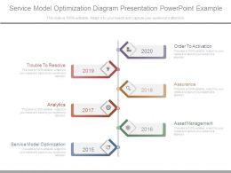 Service Model Optimization Diagram Presentation Powerpoint Example