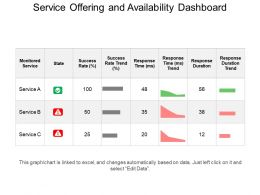 Service Offering And Availability Dashboard Ppt Slide