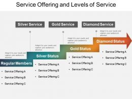 Service Offering And Levels Of Service Presentation Background Images