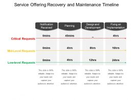 Service Offering Recovery And Maintenance Timeline Ppt Slide