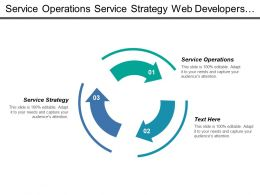 Service Operations Service Strategy Web Developers Marketing Managers