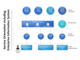 Service Orientation Including Enterprise Information System