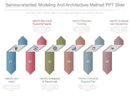 service_oriented_modeling_and_architecture_method_ppt_slide_Slide01