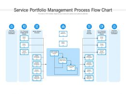 Service Portfolio Management Process Flow Chart