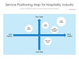 Service Positioning Map For Hospitality Industry