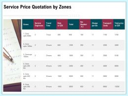 Service Price Quotation By Zones Engineers Ppt File Format Ideas