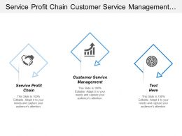 Service Profit Chain Customer Service Management Order Fulfillment