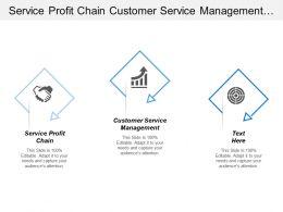 Service Profit Chain Customer Service Management Order Fulfillment