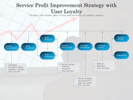 Service Profit Improvement Strategy With User Loyalty
