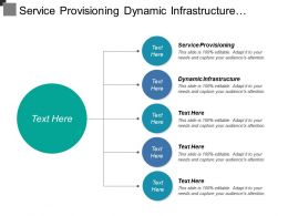Service Provisioning Dynamic Infrastructure Central Lab Platform Architecture