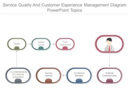 Service Quality And Customer Experience Management Diagram Powerpoint Topics