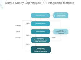 Service Quality Gap Analysis Ppt Infographic Template