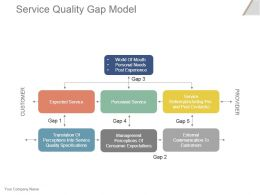 Service Quality Gap Model Powerpoint Slide Background Picture