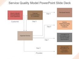 Service Quality Model Powerpoint Slide Deck