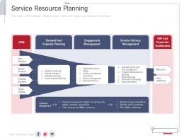 Service Resource Planning New Service Initiation Plan Ppt Inspiration