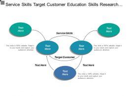 Service Skills Target Customer Education Skills Research Development