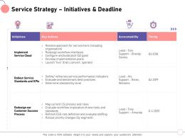 Service Strategy Initiatives And Deadline Amanda Ppt Powerpoint Presentation Gallery Aids