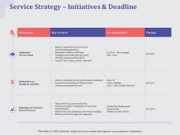 Service Strategy Initiatives And Deadline Motorola Ppt Powerpoint Summary Shapes