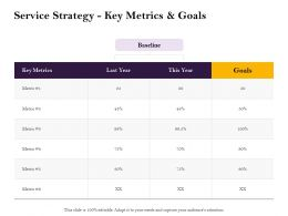 Service Strategy Key Metrics And Goals L2029 Ppt Powerpoint Presentation Infographics Ideas