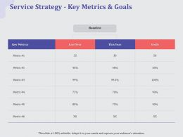 Service Strategy Key Metrics And Goals Year Ppt Powerpoint Layouts Sample
