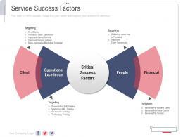 Service Success Factors New Service Initiation Plan Ppt Template