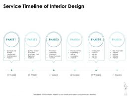 Service Timeline Of Interior Design Ppt Powerpoint Presentation Icon Deck