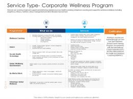 Service Type Corporate Wellness Program Health And Fitness Clubs Industry Ppt Template