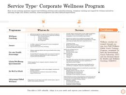 Service Type Corporate Wellness Program Wellness Industry Overview Ppt Gallery Vector