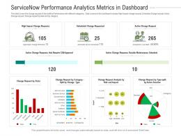 Servicenow Performance Analytics Metrics In Dashboard Powerpoint Template