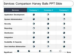 Services Comparison Harvey Balls Ppt Slide