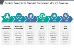 Services Convenience Purchase Convenience Mind Tree Customer Insights Solution