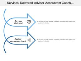 Services Delivered Advisor Accountant Coach Handoff Customer Service