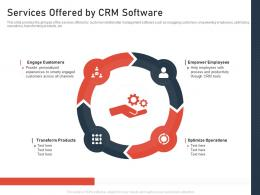 Services Offered By CRM Software SaaS CRM Investor Funding Elevator Ppt Graphics