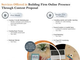 Services Offered In Building Firm Online Presence Through Content Proposal Ppt Style