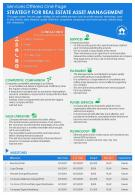 Services Offered One Page Strategy For Real Estate Asset Management Report Infographic PPT PDF Document
