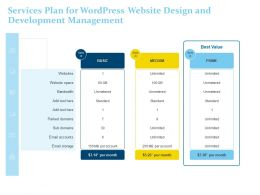 Services Plan For Wordpress Website Design And Development Management Ppt Powerpoint Visual