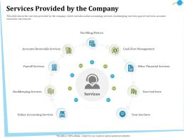 Services Provided By The Company Financial Ppt Powerpoint Presentation Gallery Display