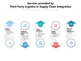Services Provided By Third Party Logistics In Supply Chain Integration