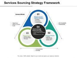Services Sourcing Strategy Framework Demand Model Ppt Slides Graphics Download